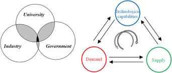 How To Use A Triple Venn Diagram Representations Of The Triple Helix In Terms Of A Venn