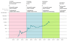 History of bitcoin halving & bullrun. Bitcoin Halving Price Chart Cute766