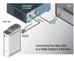 xbox dvd wiring diagrams xbox diy wiring diagrams xbox360 wiring diagrams dvd vcr tv