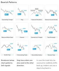 Chart Analysis Patterns Bitcoin Chart Analysis Bearish Patterns Master The Crypto