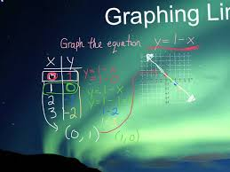 grade 9 math graphing linear equations