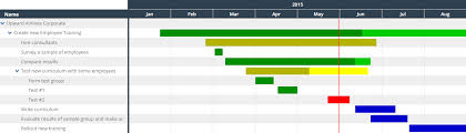 Gantt Chart For Training Program How To Create A Gantt Chart