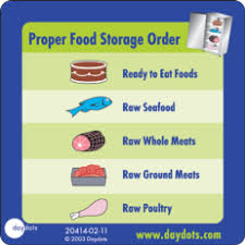 Food Storage Order Chart Food Safety Temperature Poster Food Safety Tip Food