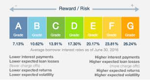 Lending Club Borrower Reviews Lending Club Review Peer To Peer P2p Lending Explained