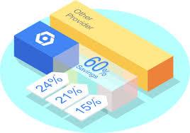 Gcp Pricing Google Cloud