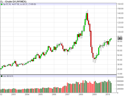 Lithium Price Chart 10 Years Global Gdp Growth To Force Oil Prices Higher