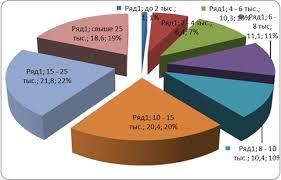 База рефератов Курсовая работа Уровень и качество жизни  Рис 3 Распределение населения по размеру среднедушевых доходов в % от общей численности населения 2008 год