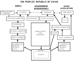 Chinese Communist Party Organization Chart China Structure