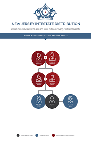 28 Comprehensive Legal Heirs Chart