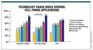 Chart Of Texting And Driving Statistics Distracted Driving Causes Nearly 40 Of Accidents Safety