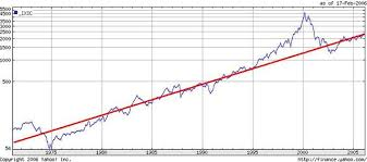 Stock Market Chart Nasdaq The Futurist The Stock Market Is Exponentially Accelerating Too