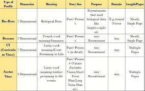 biodata and resume resume biodata cv marieclaireindia com