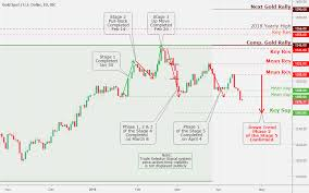 Gold Us Dollar Daily Chart Analysis April 17 Coinmarket