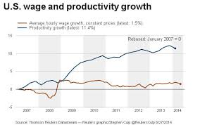 Wage Growth Still Stagnant