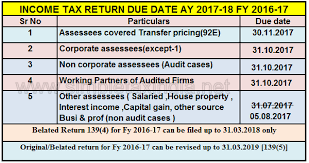Vat Chart For Fy 2017 18 Due Date To File Income Tax Return Ay 2017 18 Fy 2016 17
