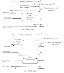 memory timing analysis a typical write cycle is shown in figure above in addition to the address and chip enable inputs an active low write pulse on the r w line and the data to