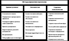 Реферат Управление персоналом  Рисунок 2 Система методов управления персоналом в организации