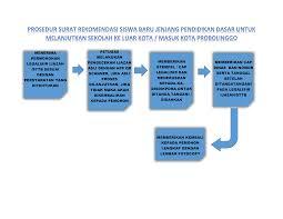 Emis dashboard adalah informasi data pokok pendidikan islam, terdiri atas data madrasah, data ptki, data pendidikan diniyah dan pondok pesantren dan data pai. Layanan Administrasi Kesiswaan