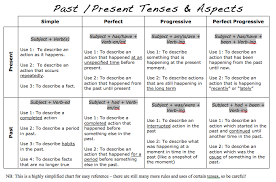 Verb Tense And Aspect 2015 Secondary 4 Express English