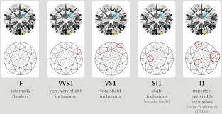 Diamond Clarity Chart I1 Learn The Secrets Of Purchasing Fine Jewelry