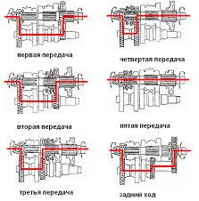 Трансмиссия ВАЗ устройство и принцип работы трансмиссии ВАЗ  КПП ВАЗ 2114 устройство и принцип работы какие требования предъявляют к коробке переключения передач