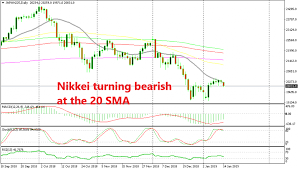 Nikkei Daily Chart The Bearish Chart Setup Starts To Unravel In Nikkei Forex