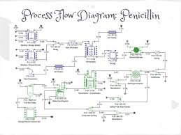 Bioprocess Flow Chart Penicillin Production