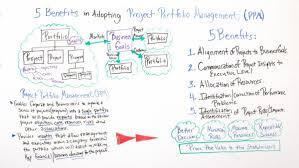 5 Benefits In Adopting Ppm Project Portfolio Management