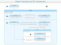 uml solution   conceptdraw comuml timing diagram example uml state