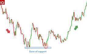 Hammer Candlestick Patterns A Traders Guide