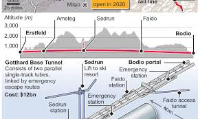 World's longest rail tunnel opens in Switzerland ...