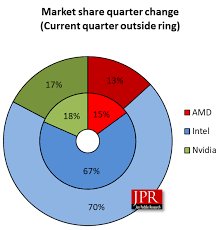 Amd Vs Intel Processors Comparison Chart 2012 Charting 9 Years Of Gpu Market Shifts Between Intel Amd