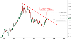 Gold Faces Multi Year Resistance Again Ino Com Traders Blog