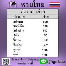TIGER LoTTO - 🎊 TIGER LOTTO หวยออนไลน์🎊 🎰มีหวยไทย หวยลาว...