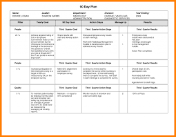 Sales Business Plan Checklist 100 Day Action Sample Checklists ...