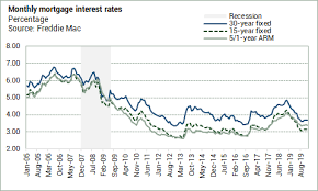 Freddie Mac 30 Year Mortgage Rate Chart On The Radar Freddie Mac Mortgage Rates Little Changed Week
