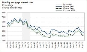 On The Radar Freddie Mac Mortgage Rates Little Changed Week