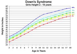 Cdc Down Syndrome Growth Chart U S Pediatric Cdc Growth Charts