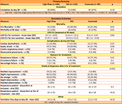 Oxygen Therapy Flow Rate Chart Florali The Bottom Line