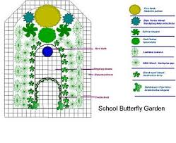 Small Picture Butterfly Garden Designs Gardening Goodness Pinterest throughout