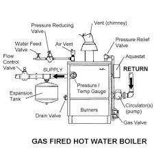 troubleshooting a gas fired hot water boiler components of a hot water boiler