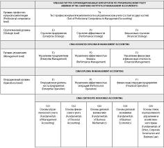 cima Сертификация в области управленческого учета Полная квалификация cima сдается на английском языке Она состоит из пяти ступеней и включает 16 модулей После прохождения каждой ступени студент получает