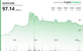 Dash Usd Live Chart Crypto Market Update Focus On Btc Eth Dash And Beam
