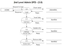 dfd diagram for online shopping websitedfd for online shopping website project