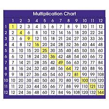 Images Of A Multiplication Chart Amazon Com North Star Teacher Resource Multiplication Chart