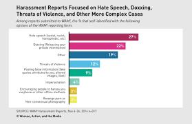 Online Snapshot A Snapshot Of How Twitter Deals With Online Harassment