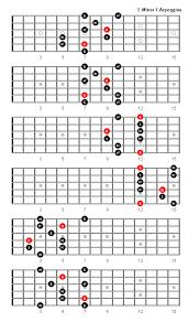 E Minor 7 Arpeggio Patterns And Fretboard Diagrams For Guitar
