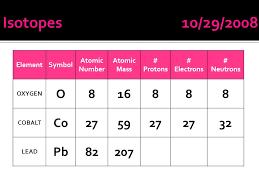ElementSymbol Atomic Number Atomic Mass # Protons # Electrons ...