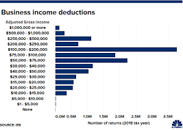 Tax Deduction Chart Heres How Many People Claimed This New 20 Small Business