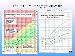 Bmi Chart Child Child Percentile Chart Body Mass Index 6 Waist Hip Cdc Pediatric